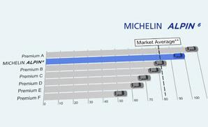 MICHELIN Alpin 6 Langlebigkeit Vorteile