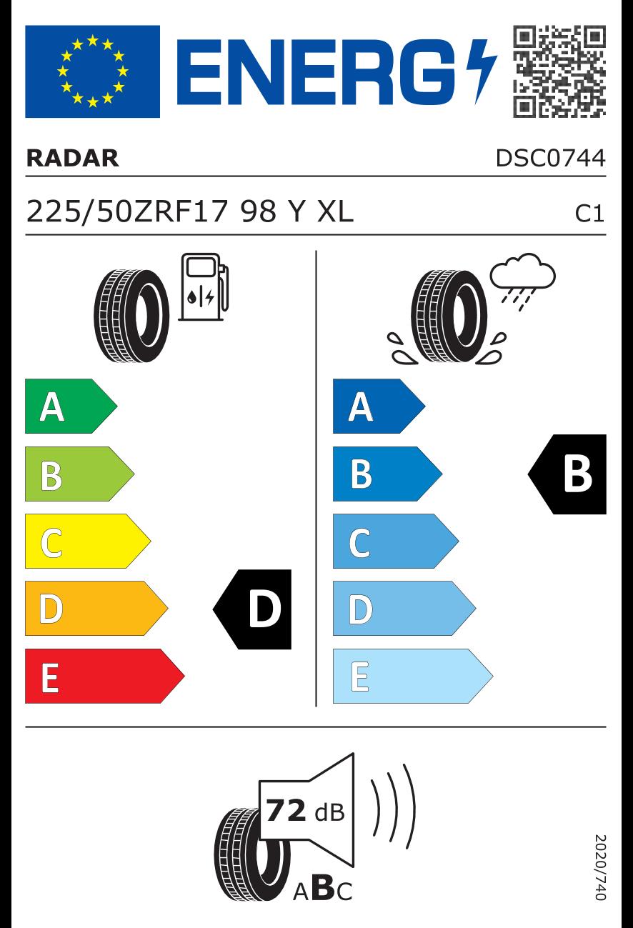 EU gumiabroncs címke és hatékonysági osztályok
