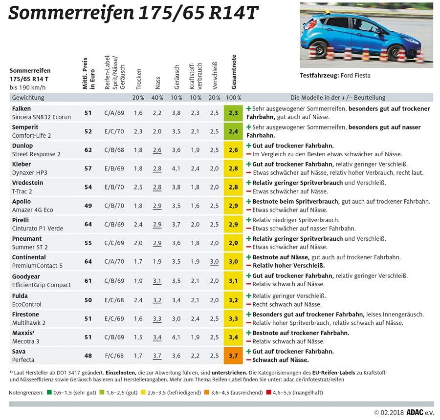adac sommerreifentest 2018 online @ reifendirekt.de