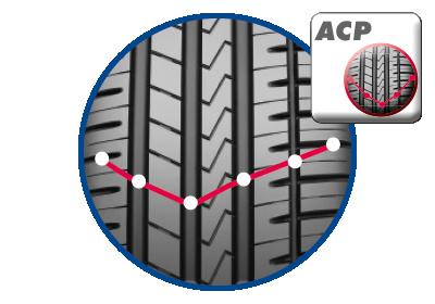 "AZENIS FK510 – ACP-PROFIELCONCEPT (ACP = ""ADAPTIVE CONSTANT PRESSURE"")"